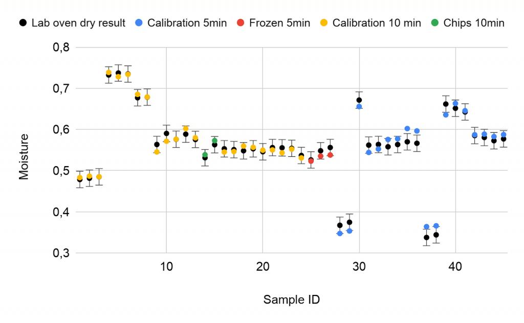 45 samples comparing B-MOD measurement with laboratory measurement.