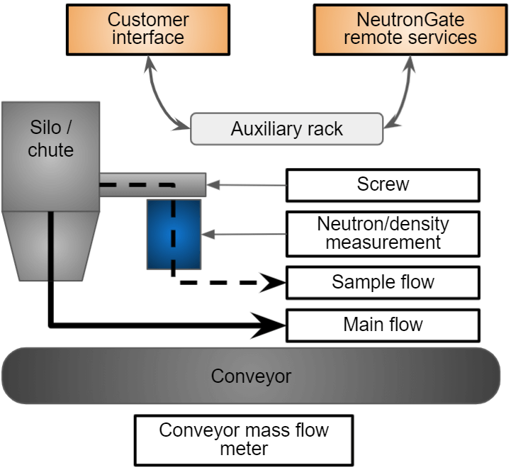 A diagram shows an example of B-MOD system installation. A side flow is taken from a silo and returned to conveyor belt.