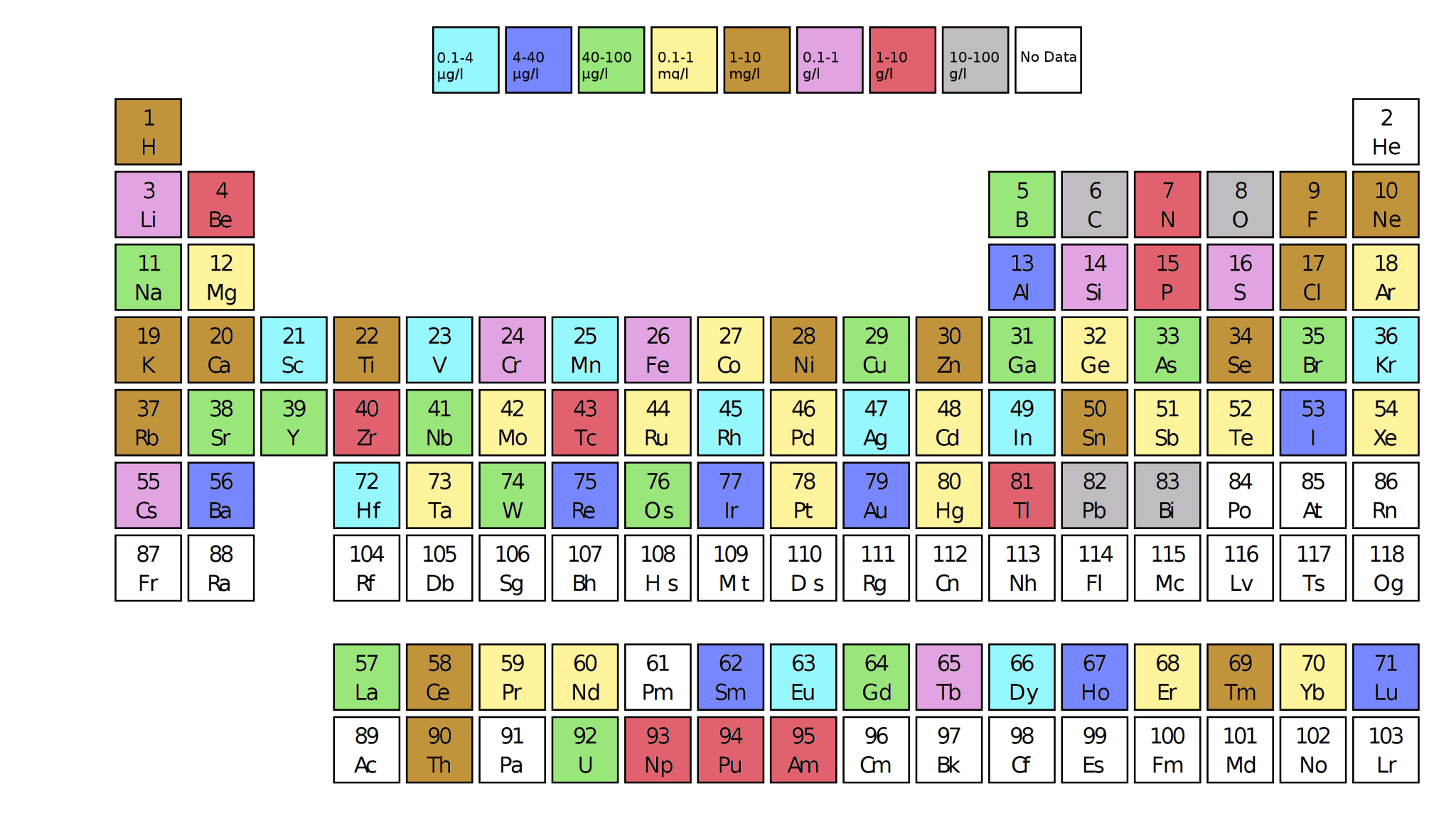 Periodic table containing neutron activation analysis (NAA) detection thresholds